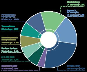 Infográfico healthtech